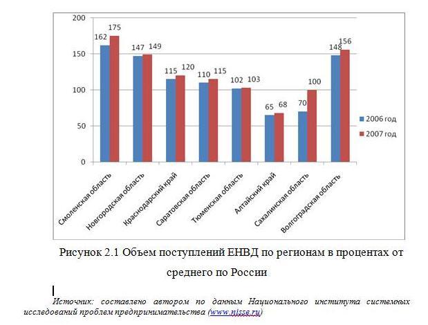 Роль ЕНВД в формировании местных бюджетов субъектов РФ существенно  Объем поступлений ЕНВД по регионам в процентах от среднего по России